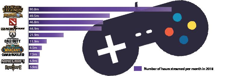 Twitch VPN