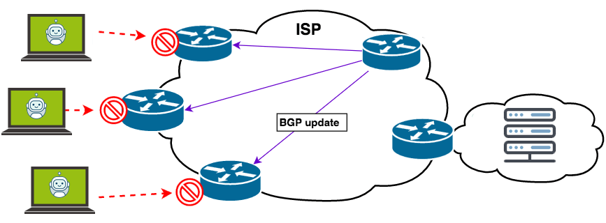 how blackhole routing works