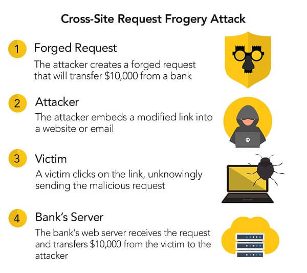 what is cross site forgery attack