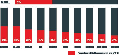 pourcentage d'utilisateurs qui utilisent netflix avec vpn