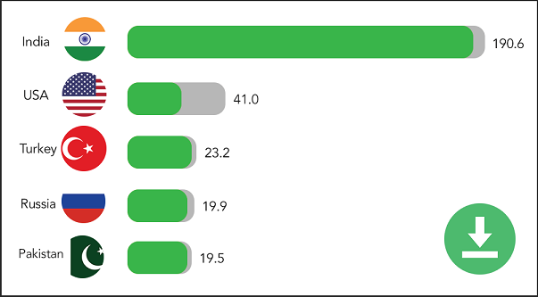 Tiktok India's top downloaded App